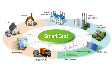 Smart-Grid Hiking Opportunities and Challenges for Operators